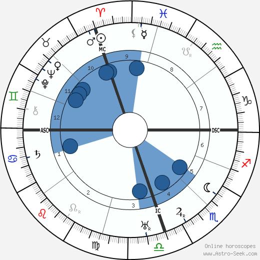 Bernardo Houssay wikipedia, horoscope, astrology, instagram