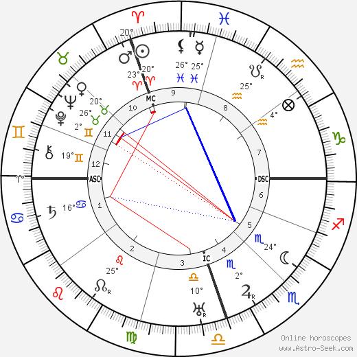 Bernardo Houssay birth chart, biography, wikipedia 2018, 2019