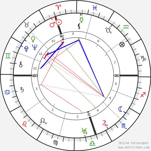 Bernardo Houssay astro natal birth chart, Bernardo Houssay horoscope, astrology