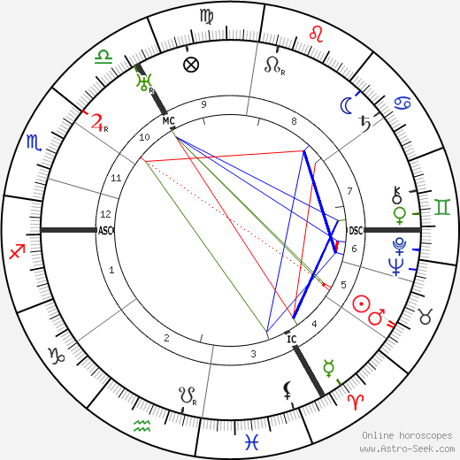 Frederik Jacobus Johannes Buytendijk birth chart, Frederik Jacobus Johannes Buytendijk astro natal horoscope, astrology