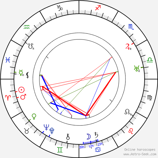 Ivan Kavaleridze день рождения гороскоп, Ivan Kavaleridze Натальная карта онлайн