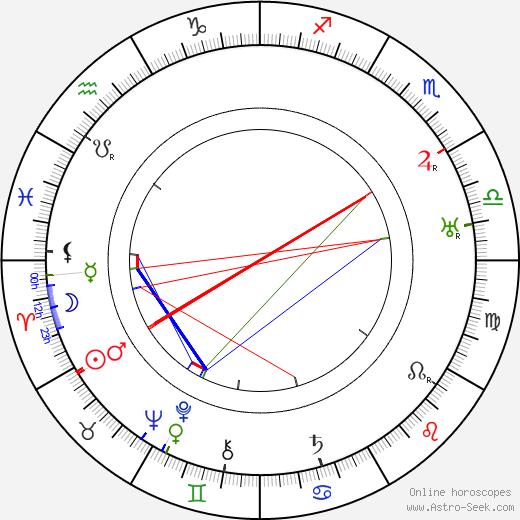 Lillian Walker день рождения гороскоп, Lillian Walker Натальная карта онлайн