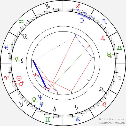 Míla Pačová день рождения гороскоп, Míla Pačová Натальная карта онлайн