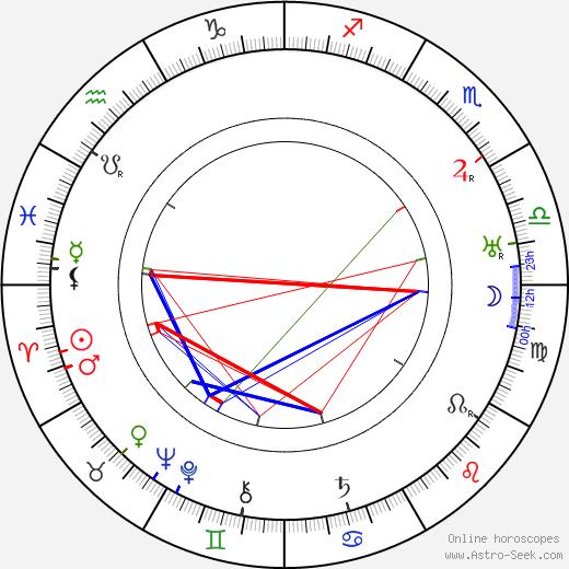 Milburn Morante birth chart, Milburn Morante astro natal horoscope, astrology