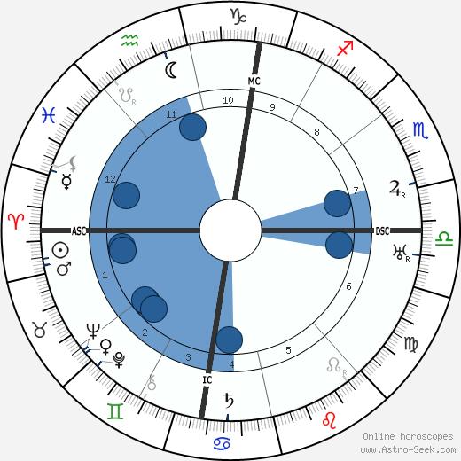 Paul Santy wikipedia, horoscope, astrology, instagram