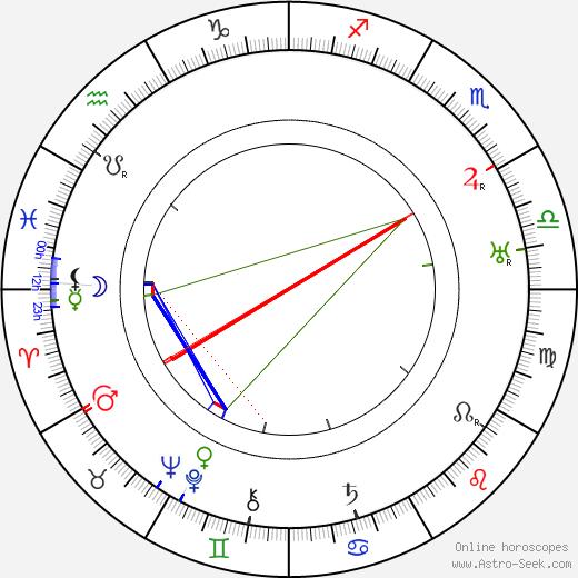 Stanislav Langer день рождения гороскоп, Stanislav Langer Натальная карта онлайн