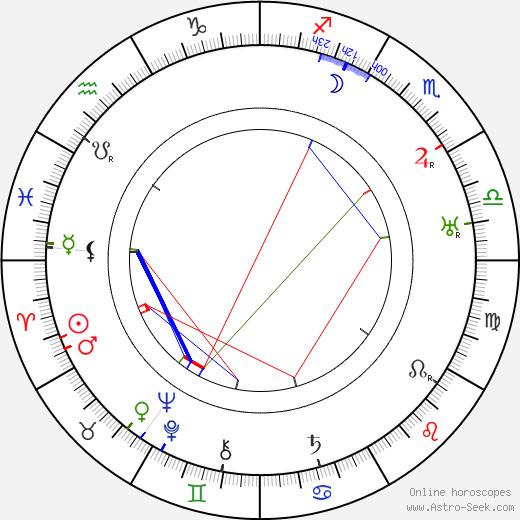 Vojtěch Martínek birth chart, Vojtěch Martínek astro natal horoscope, astrology