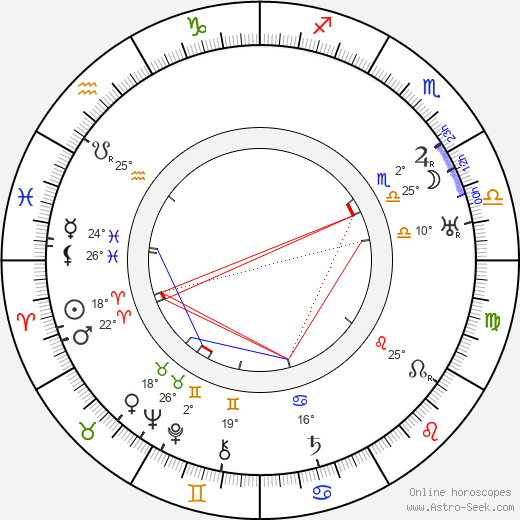 Walter Connolly birth chart, biography, wikipedia 2020, 2021