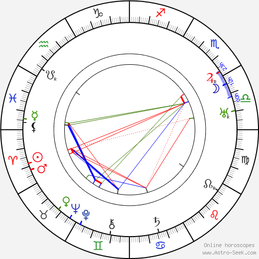 Walter Connolly birth chart, Walter Connolly astro natal horoscope, astrology