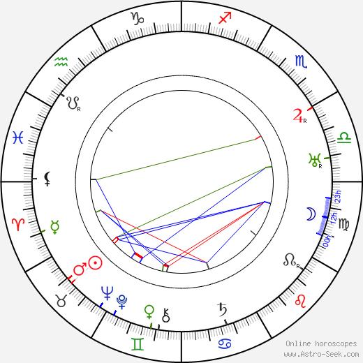 Aku Käyhkö день рождения гороскоп, Aku Käyhkö Натальная карта онлайн