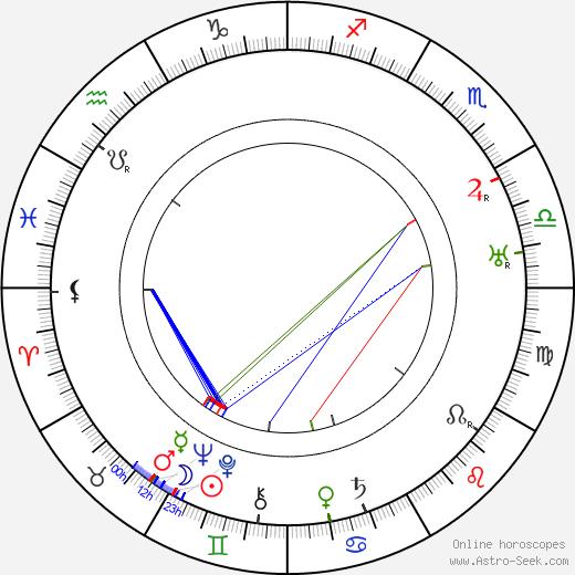 Anders Wilhelm Sandberg день рождения гороскоп, Anders Wilhelm Sandberg Натальная карта онлайн