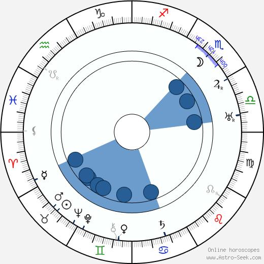 Benjamin Glazer wikipedia, horoscope, astrology, instagram