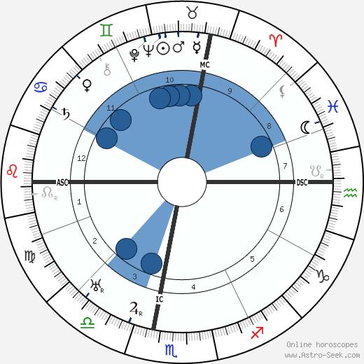 Bull Montana wikipedia, horoscope, astrology, instagram