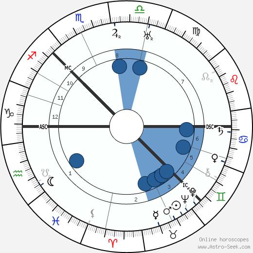 Edwin Muir wikipedia, horoscope, astrology, instagram
