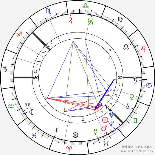 Эдвин Мюир Edwin Muir день рождения гороскоп, Edwin Muir Натальная карта онлайн