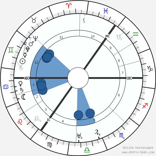 Erich Kuttner wikipedia, horoscope, astrology, instagram