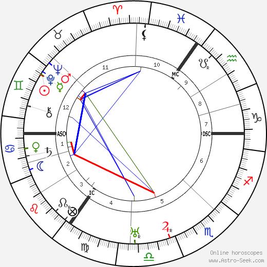Erich Kuttner день рождения гороскоп, Erich Kuttner Натальная карта онлайн