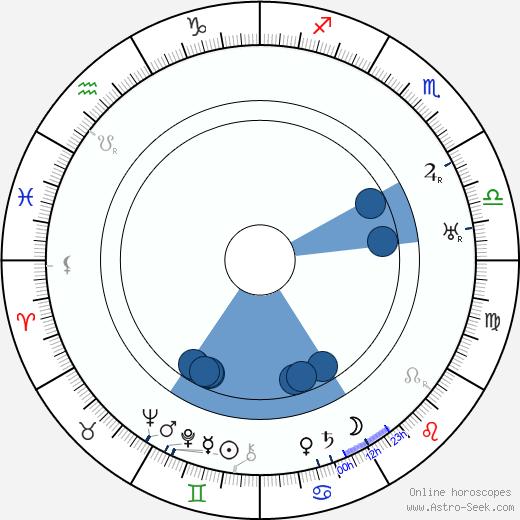 Felix Háj wikipedia, horoscope, astrology, instagram