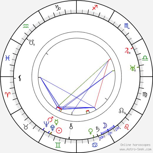 Felix Háj день рождения гороскоп, Felix Háj Натальная карта онлайн