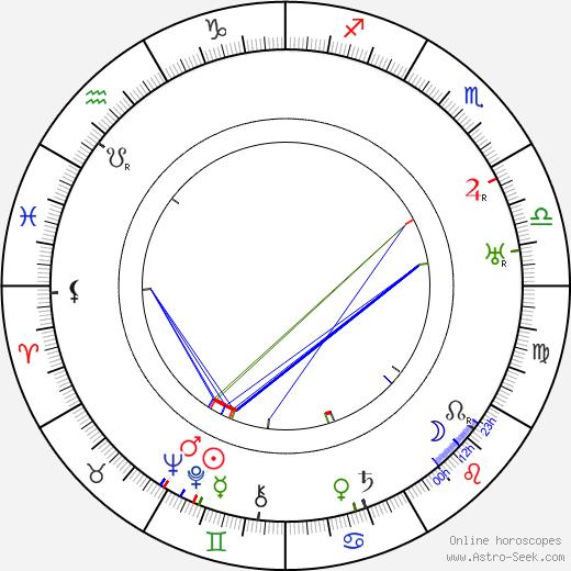 Hank Mann birth chart, Hank Mann astro natal horoscope, astrology