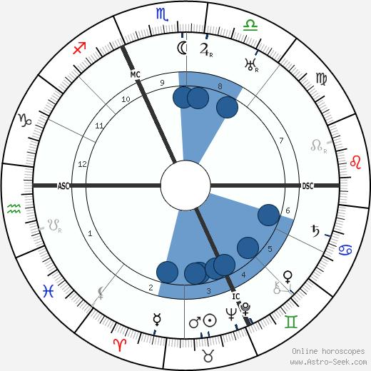 Henri Pourrat wikipedia, horoscope, astrology, instagram
