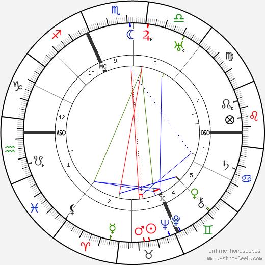 Henri Pourrat день рождения гороскоп, Henri Pourrat Натальная карта онлайн