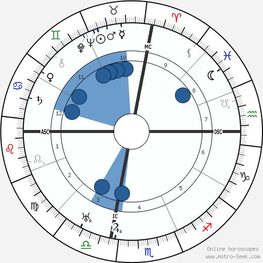 Henry Armetta wikipedia, horoscope, astrology, instagram