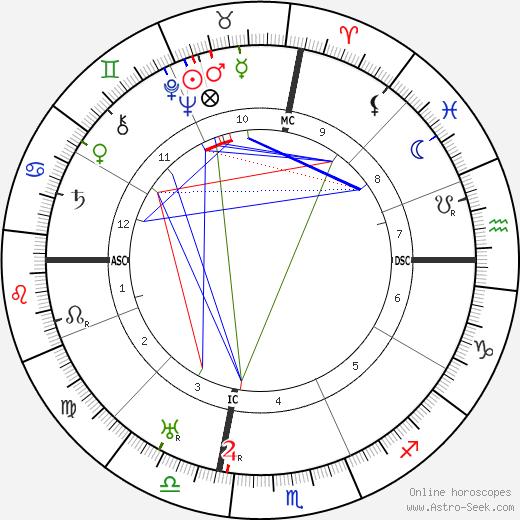 Henry Armetta tema natale, oroscopo, Henry Armetta oroscopi gratuiti, astrologia