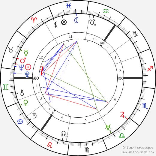 Jakob Van Hoddis astro natal birth chart, Jakob Van Hoddis horoscope, astrology