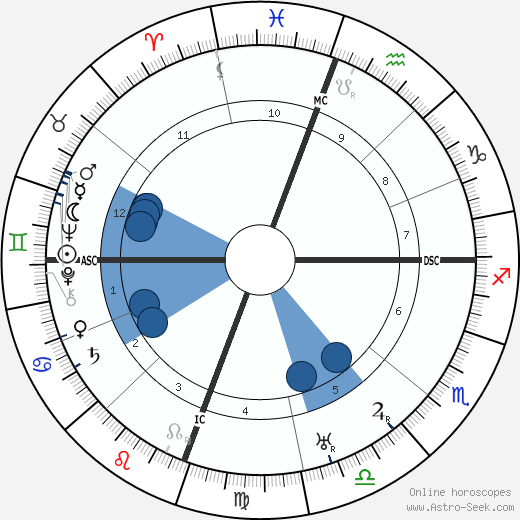 Jim Thorpe horoscope, astrology, sign, zodiac, date of birth, instagram