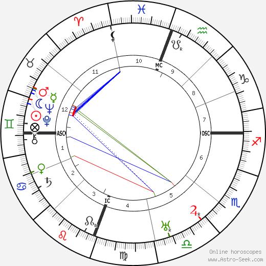 Джим Торп Jim Thorpe день рождения гороскоп, Jim Thorpe Натальная карта онлайн