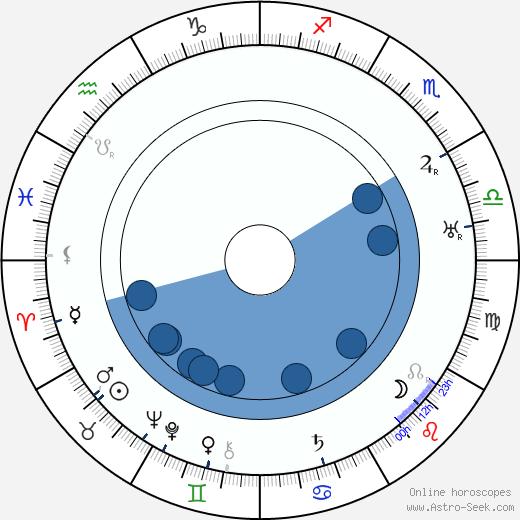 Kurt Vespermann wikipedia, horoscope, astrology, instagram