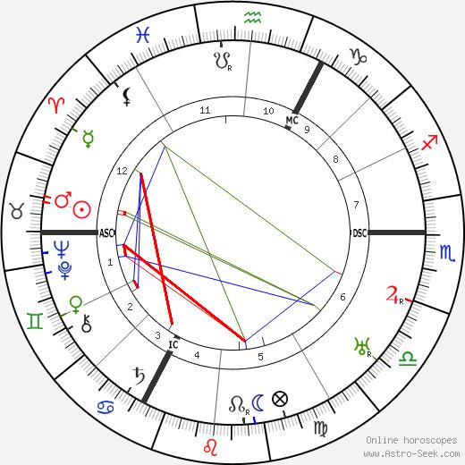Michael Bohnen astro natal birth chart, Michael Bohnen horoscope, astrology