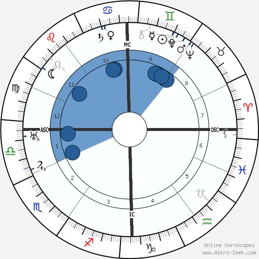 Otto Gebuehr wikipedia, horoscope, astrology, instagram