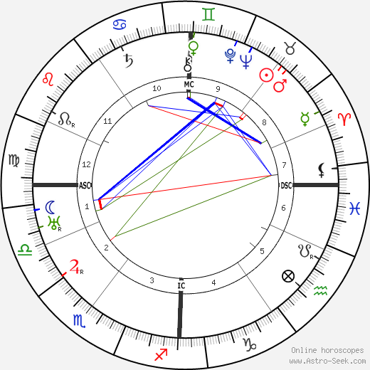Owen O'Malley birth chart, Owen O'Malley astro natal horoscope, astrology