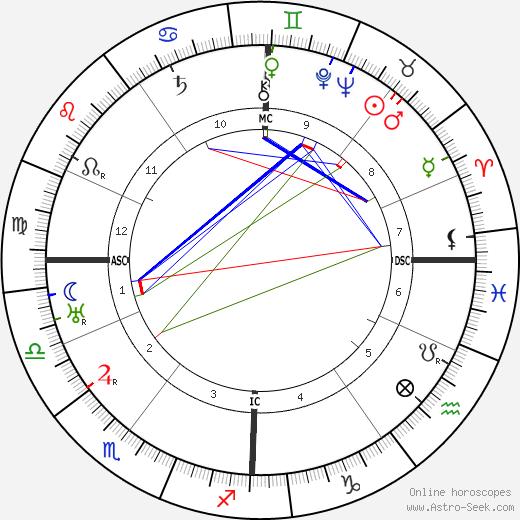 Оуэн О'Мэлли Owen O'Malley день рождения гороскоп, Owen O'Malley Натальная карта онлайн