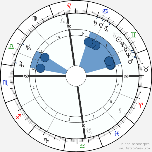 Padre Pio wikipedia, horoscope, astrology, instagram