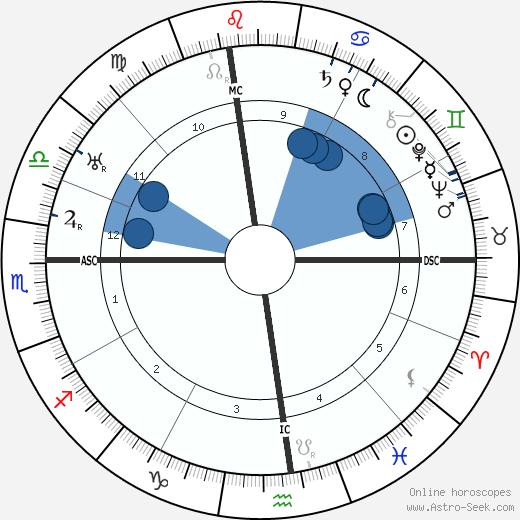 Padre Pio wikipedia, horoscope, astrology, instagram