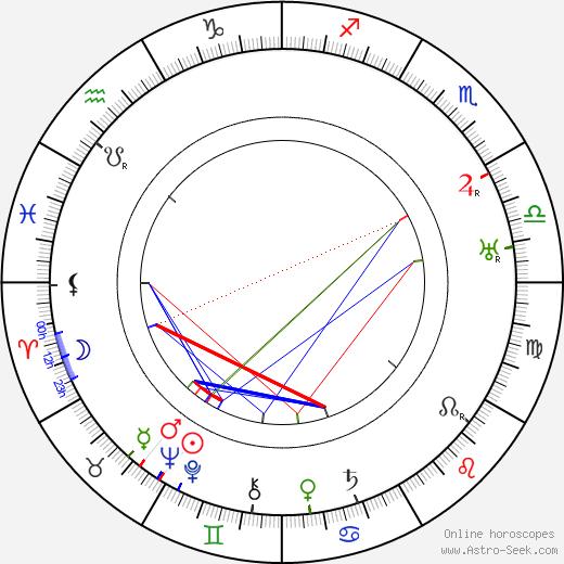 Polidor день рождения гороскоп, Polidor Натальная карта онлайн