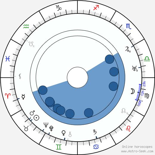 Ragnar Widestedt wikipedia, horoscope, astrology, instagram