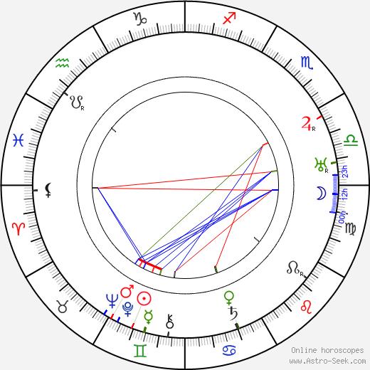 Сен-Жон Перс Saint-John Perse день рождения гороскоп, Saint-John Perse Натальная карта онлайн