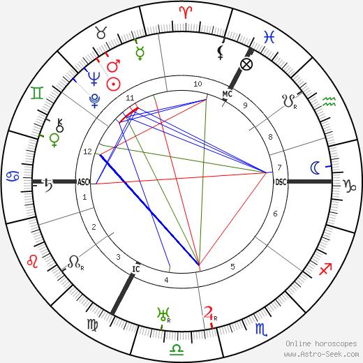 Yvonne de Bray день рождения гороскоп, Yvonne de Bray Натальная карта онлайн