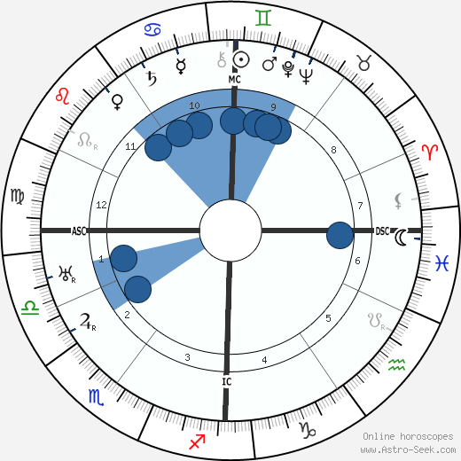 Andre Francois-Poncet wikipedia, horoscope, astrology, instagram