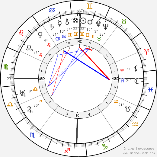 Andre Francois-Poncet birth chart, biography, wikipedia 2018, 2019