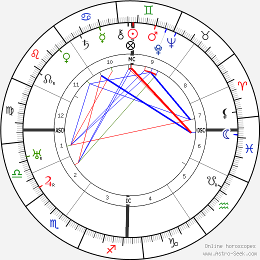 Andre Francois-Poncet astro natal birth chart, Andre Francois-Poncet horoscope, astrology
