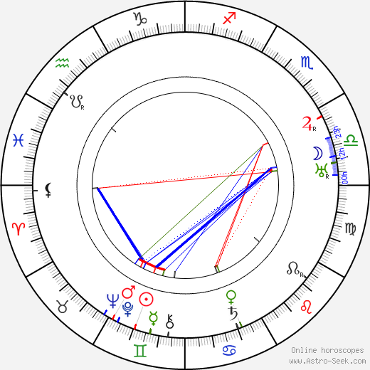 Clive Brook birth chart, Clive Brook astro natal horoscope, astrology