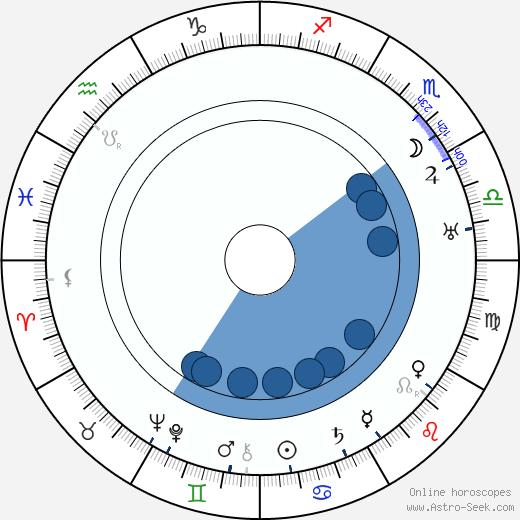 Erik 'Bullen' Berglund wikipedia, horoscope, astrology, instagram