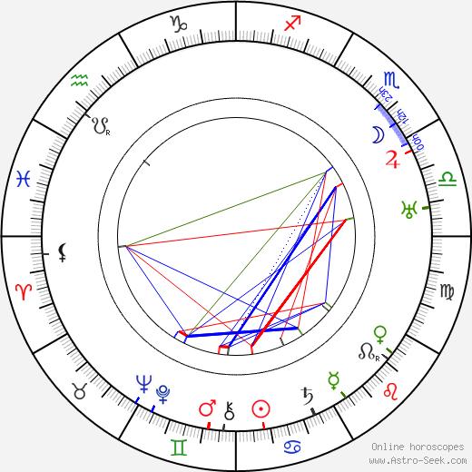 Erik 'Bullen' Berglund astro natal birth chart, Erik 'Bullen' Berglund horoscope, astrology
