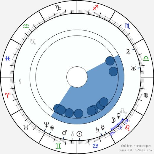 Frigyes Karinthy wikipedia, horoscope, astrology, instagram
