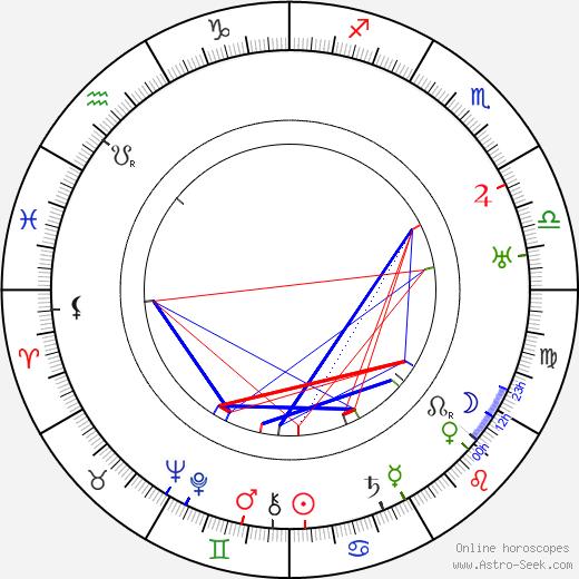 Джордж Фрэнсис Эббот George Abbott день рождения гороскоп, George Abbott Натальная карта онлайн
